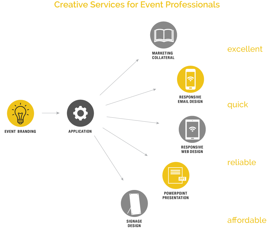excellent, quick, reliable, affordable creative services for event professionals